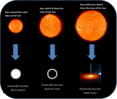 black holes neutron stars and white dwarfs - photo #10